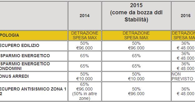 Detrazione fiscale ristrutturazione risparmio energetico for Detrazione affitto 2016