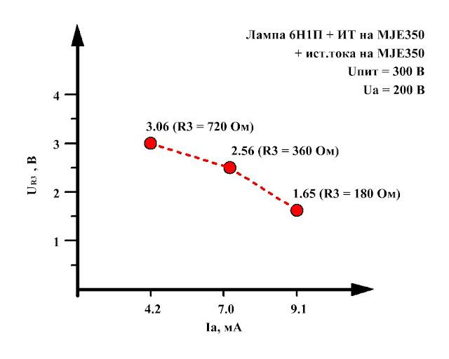 Значения напряжений сетка-катод для разных токов покоя лампового предварительного усилителя напряжения на лампе 6Н1П с источником тока в аноде