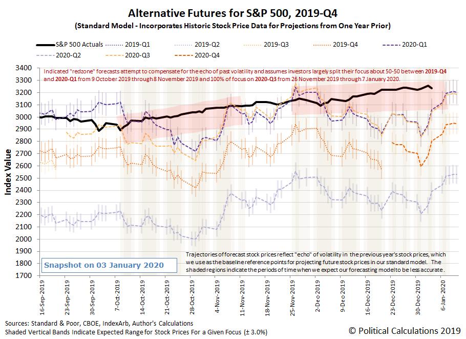 Alternative Futures - S&P 500 - 2019Q4 - Standard Model with Redzone Forecast Focused-on-2020Q3-Between 26-Nov-2019 and 07-Jan-2020 - Snapshot on 30 Dec 2019