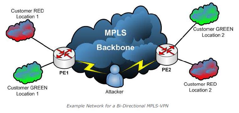 Bi-Directional MPLS-VPN