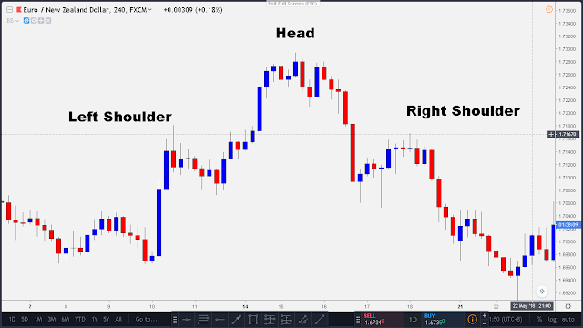 head and shoulder pattern in 4 hr time frame