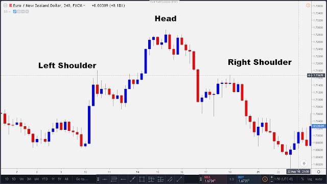 head and shoulder pattern in 4 hr time frame