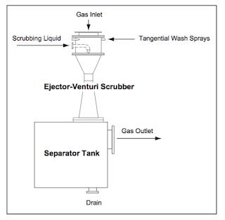 Custom Ejector-Venturi Scrubber