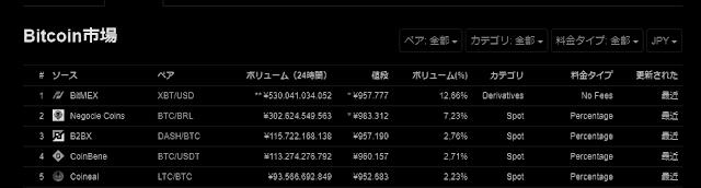 Bitcoinマーケット取引高