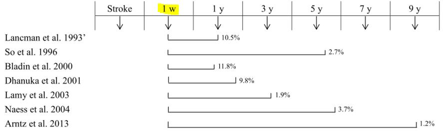 図:脳卒中患者の遅発型けいれん発作 罹患率