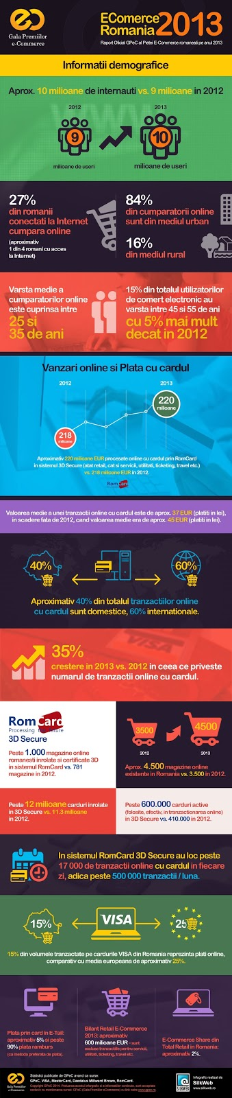 infografic e-commerce romania 2013