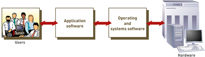Working of Operating System Hindi