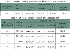 Aplikasi KKM Kurikulum 2013 Kelas 4 SD Format Excel