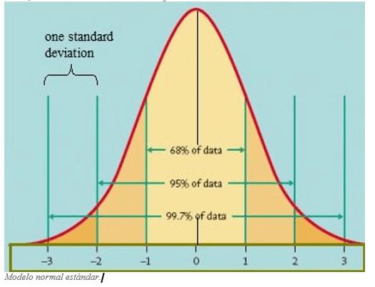 ejercicios distribución normal