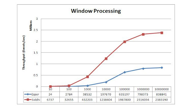 Blog Post] CEP performance: Processing 100k to millions of events