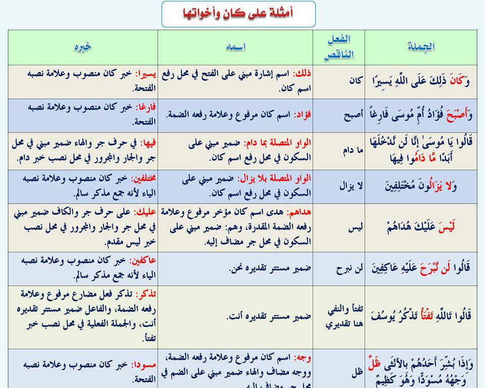 بالصور قواعد اللغة العربية للمبتدئين , تعليم قواعد اللغة العربية , شرح مختصر في قواعد اللغة العربية 62.jpg