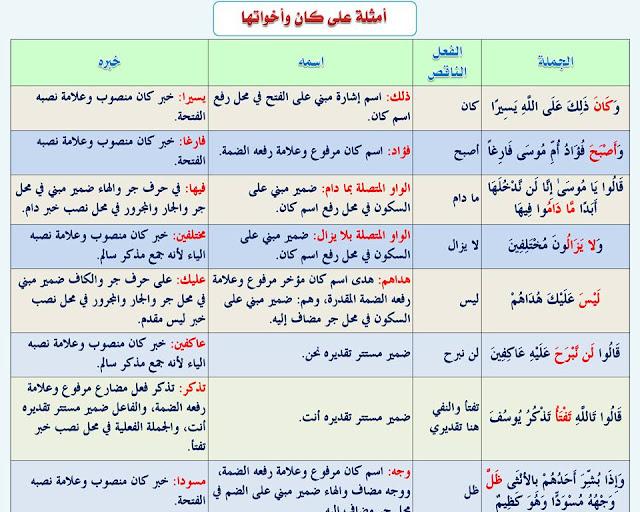 """انفراد.... كل قواعد اللغة العربية لطلاب """"ابتدائي - اعدادي - ثانوي"""" في صورة لوحات مبسطة مع الشرح والتدريبات 62"""