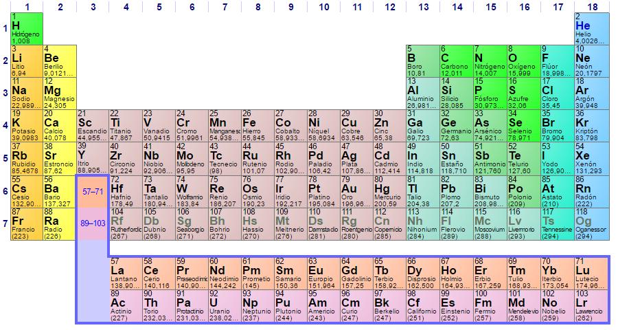 Proyecto informatica y quimica la historia de la tabla periodica los primeros elementos qumicos que se proclamaron como puros cu au pb ag fe se conocen desde la antigedad y no se sabe cmo se descubrieron urtaz Image collections