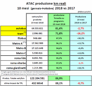"Atac – ""Usciti"" i dati di produzione dei primi 10 mesi 2018"