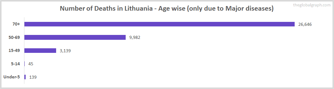 Number of Deaths in Lithuania - Age wise (only due to Major diseases)