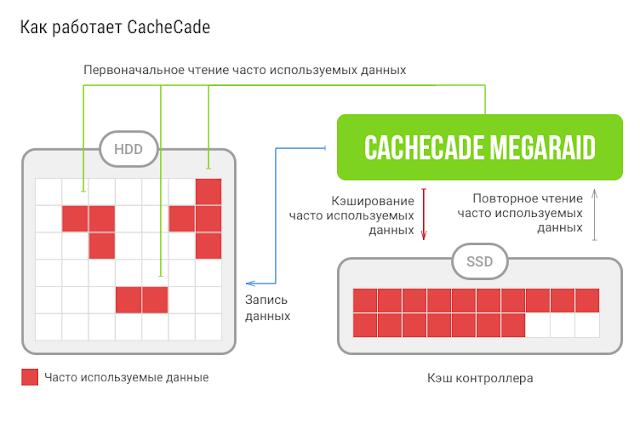 Дисковая подсистема с SSD Cachecade