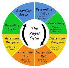 Hinduism, Mythology, yugas,