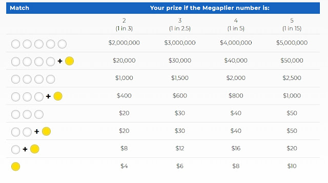 Odds of Megaplier and their non jackpot prize value in Mega Millions