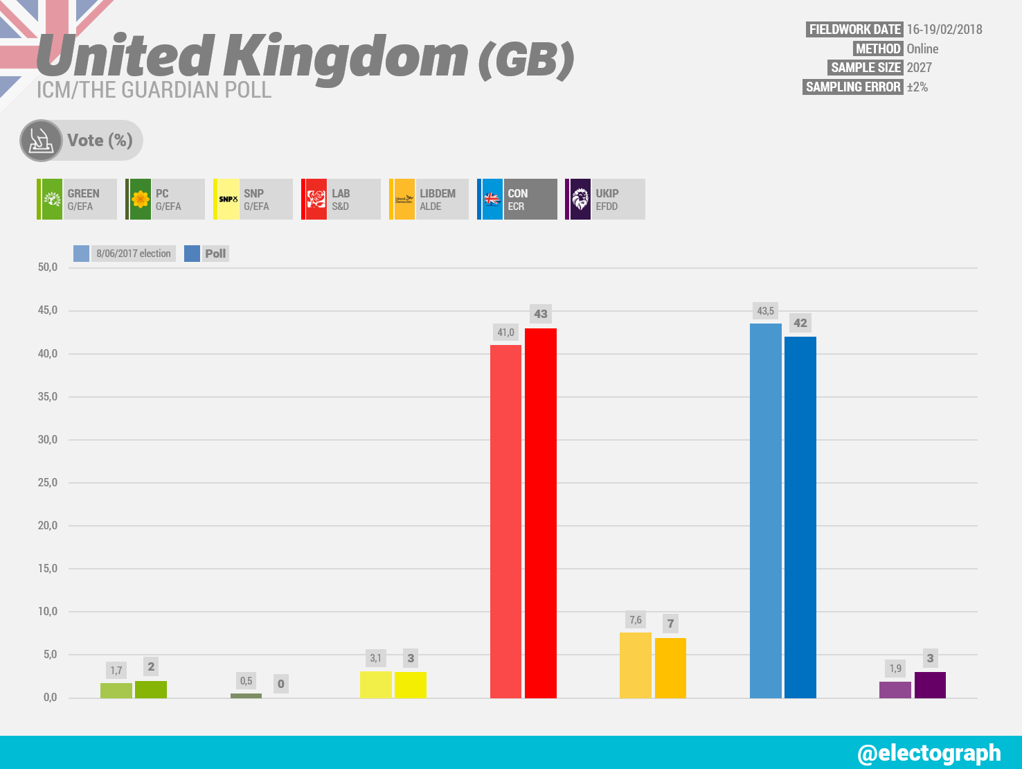 UNITED KINGDOM ICM poll chart for The Guardian, February 2018