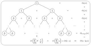 Menulis dengan LaTeX: Membuat Tree dengan $\LaTeX$