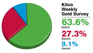 Analisis: Harga Emas Minggu Pertama Mac 2012