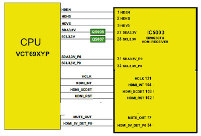 Hình 32f - Trao đổi dữ liệu giữa CPU với IC nhận tín hiệu HDMI