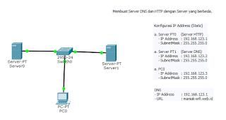 Simulasi DNS di Server-PT | Cisco Packet Tracer