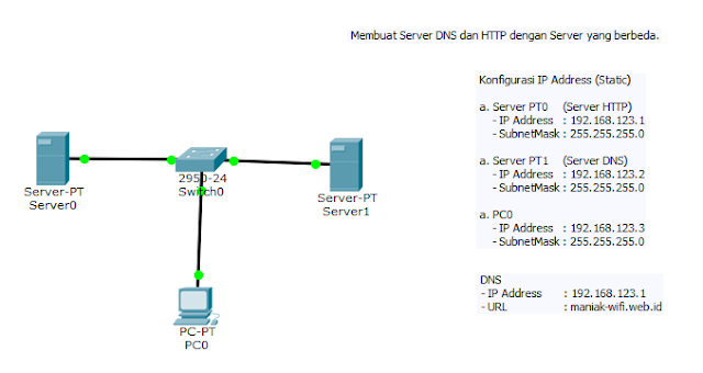 Simulasi DNS di Server-PT | Cisco Packet Tracer