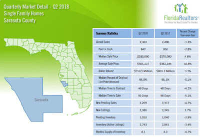 Sarasota County Second Quarter Real Estate Statistics