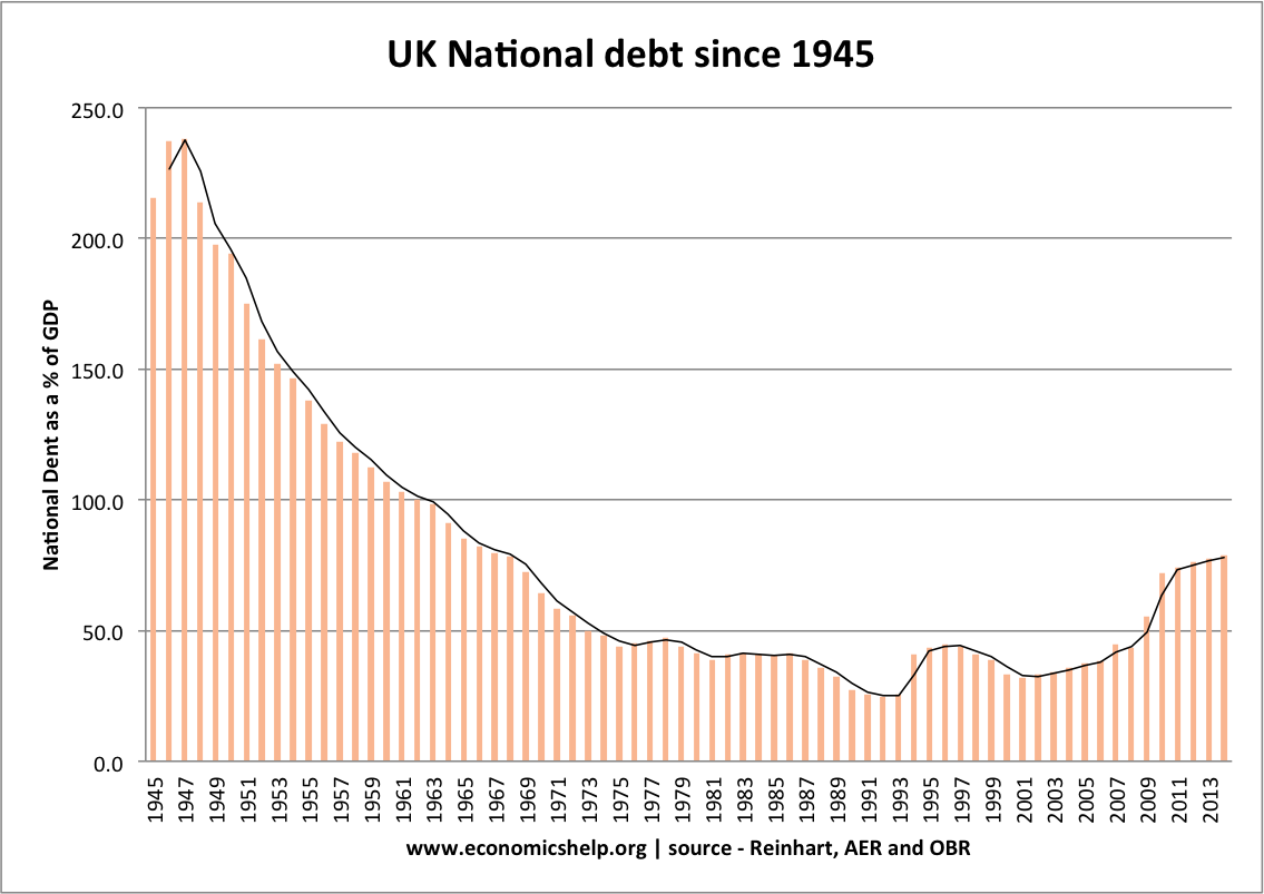 economics essays national debt in 1960 106 7% of gdp by 1970 this had fallen to 64 2% of gdp