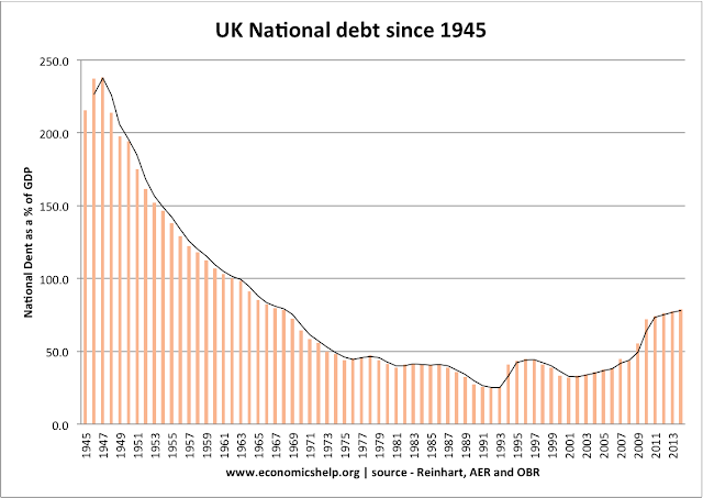 british country wide debt immediately after ww1 essay