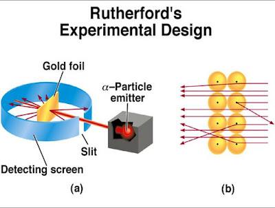 Hasil percobaan Rutherford