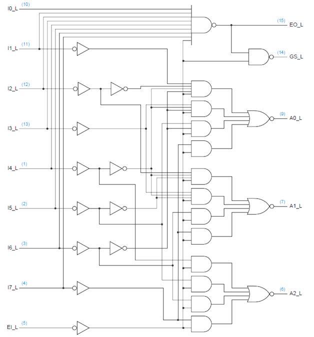 VLSI Design: Encoders using ICs with VHDL Programming