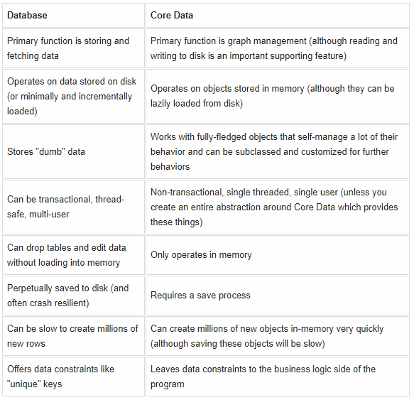 difference between coredata and sqlite