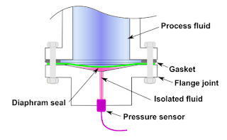Diagram of diaphragm seal