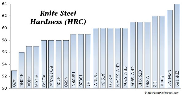 Chart Comparison Knife Steel Blade