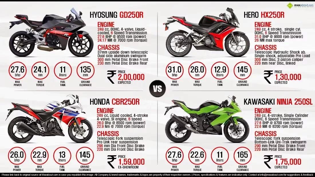 Motorcycle Update Kawasaki Ninja 250sl Price In Hyderabad