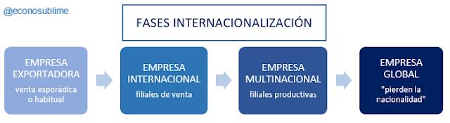 FASES INTERNACIONALIZACIÓN