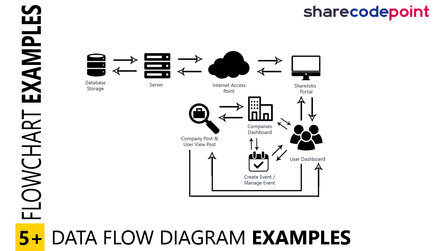 How to create flowchart diagram examples for project dfd examples a flowchart is a type of diagram that represents an algorithm workflow or process ccuart Images