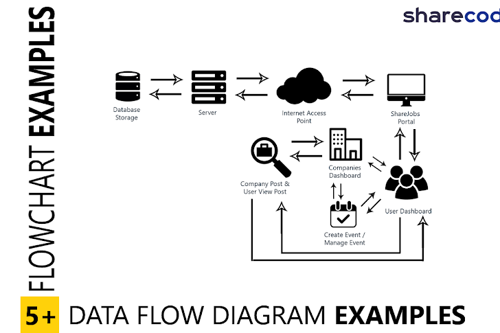 How to create flowchart diagram examples for project -  DFD Examples - Data Flow Diagram Examples for Capstone project