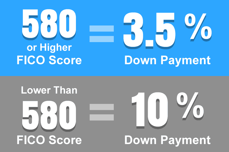 What Should My Credit Score Be To Buy A Home?