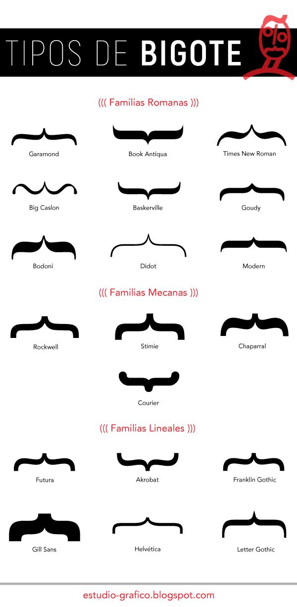 Signos ortotipograficos. Tipos de bigote. Rodrigo L. Alonso