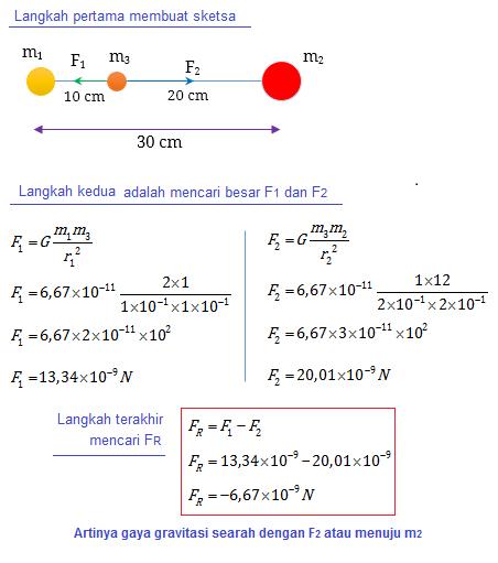 soal 3 gaya gravitasi instafisika
