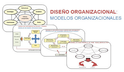 Modelos de diseño organizacional en la administración