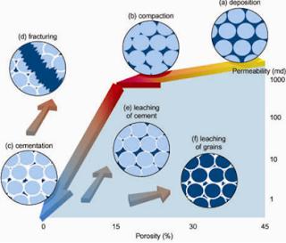 Pengaruh Diagenesis pada Batuan Karbonat Terhadap Sifat-Sifat Reservoar Minyak Bumi