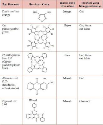 Peranan dan Manfaat Senyawa Kimia Organik Dalam Bidang Pertanian dan Industri