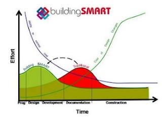 Building-Smart