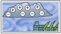 Dari mana datangnya petir - Sebagian besar muatan positif naik ke atas awan dan sebagian besar muatan negatif jatuh ke bawah.