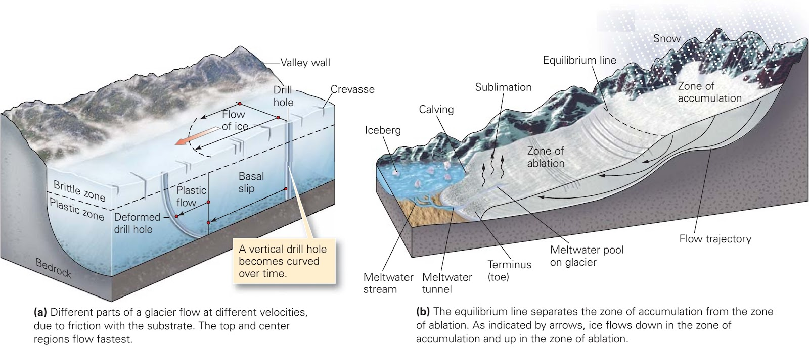 ice and the nature of glaciers
