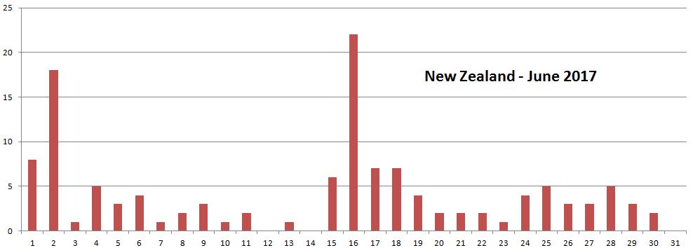 Litquake Earthquake Prediction New Zealand Earthquake Predictions